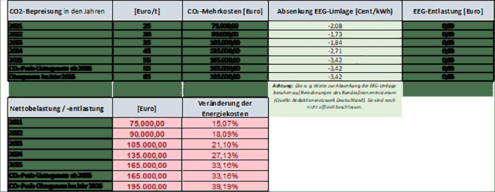 Berechnung CO2-Emissionen-EEG-Umlage